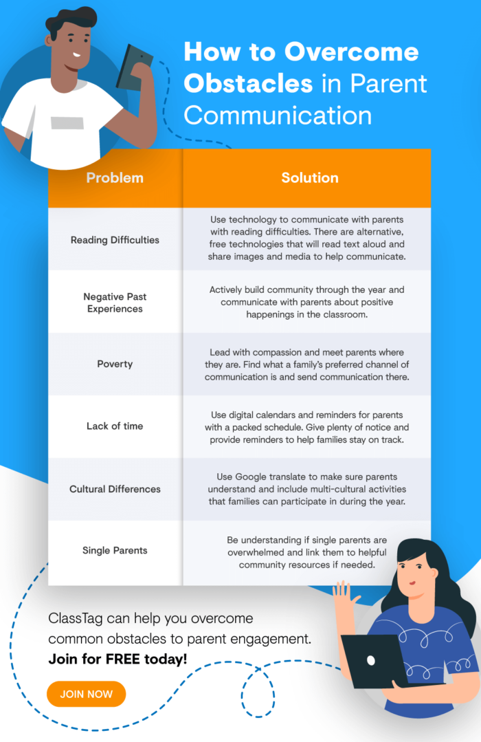 Chart How To Reach Parents Who Don T Seem To Care About Education Blog Chart (1)