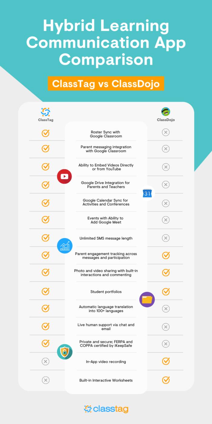 Classtag vs Dojo Hybrid App Comparison