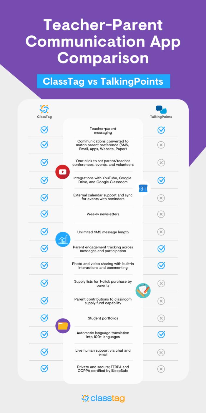 Classtag TalkingPoints App Comparison