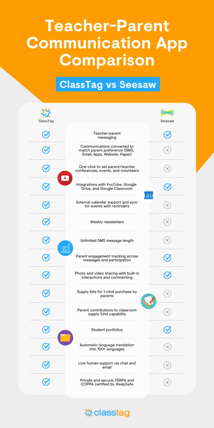 Teacher Parent Communication App Comparison Classtag Vs Seesaw