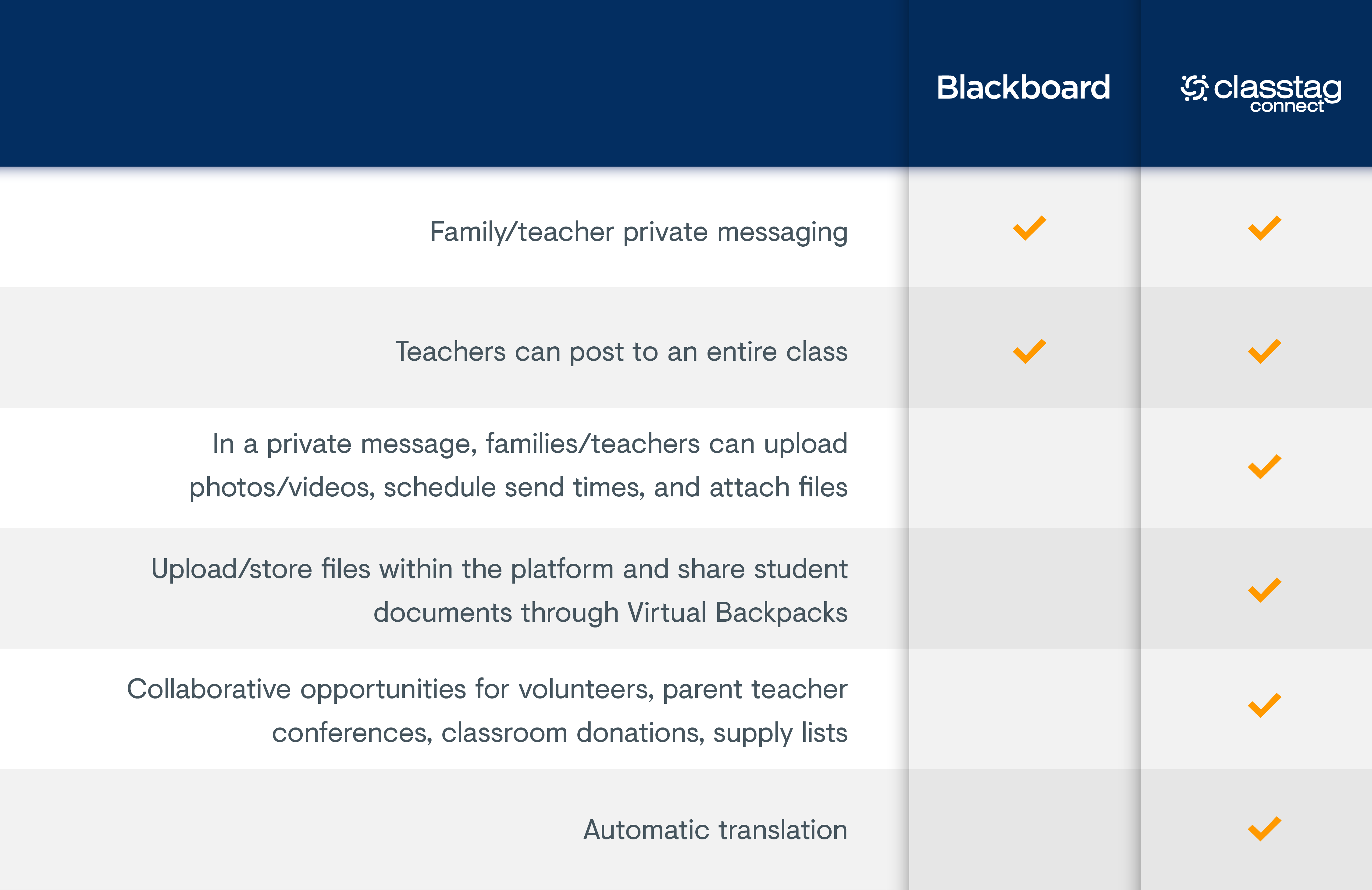 ClassTag Connect vs Blackboard two-way engagement